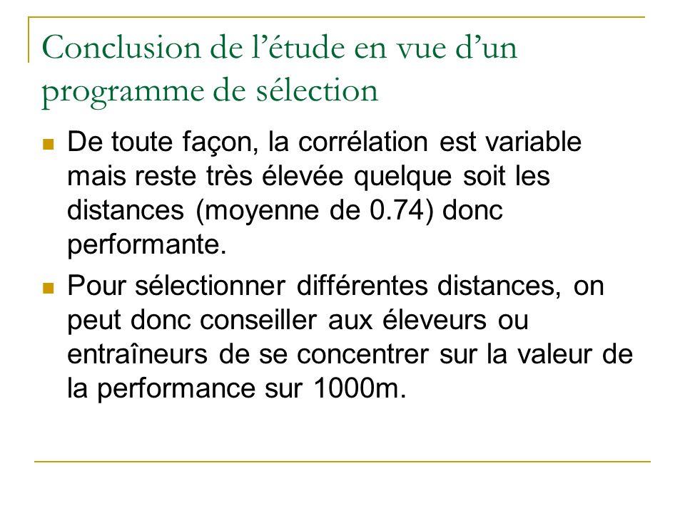 Conclusion de létude en vue dun programme de sélection De toute façon, la corrélation est variable mais reste très élevée quelque soit les distances (