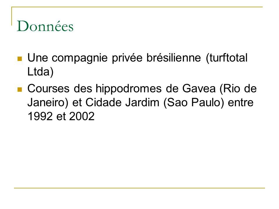 Données Une compagnie privée brésilienne (turftotal Ltda) Courses des hippodromes de Gavea (Rio de Janeiro) et Cidade Jardim (Sao Paulo) entre 1992 et 2002
