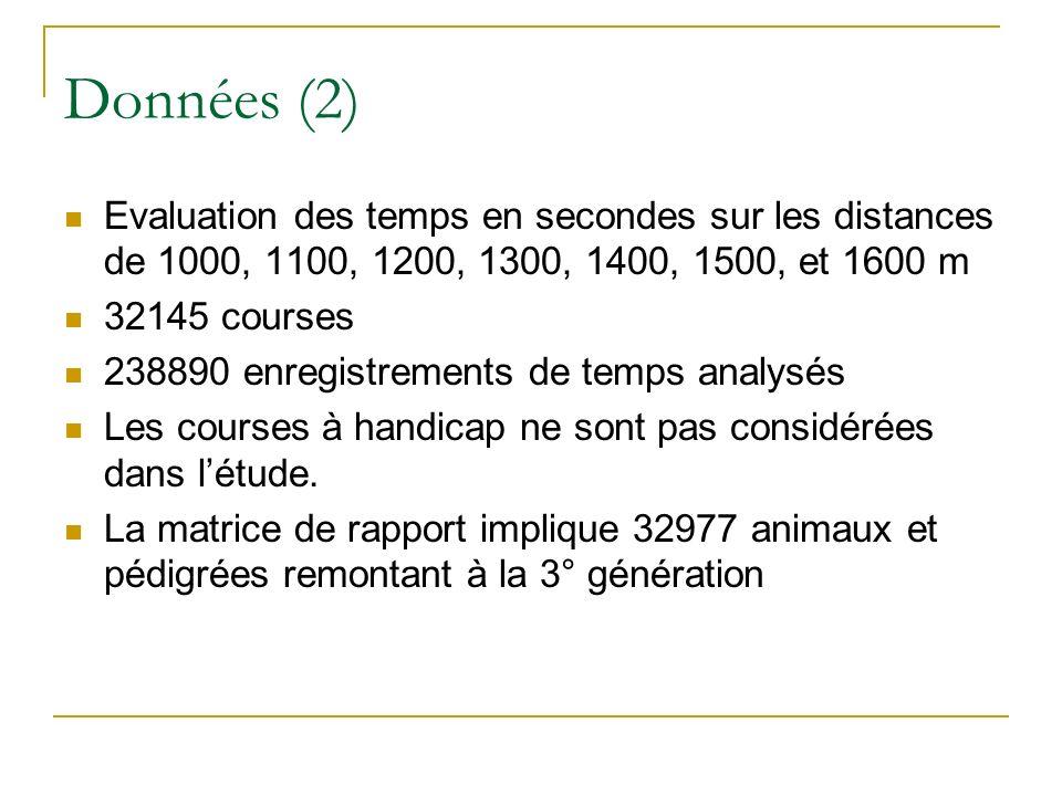 Données (2) Evaluation des temps en secondes sur les distances de 1000, 1100, 1200, 1300, 1400, 1500, et 1600 m 32145 courses 238890 enregistrements de temps analysés Les courses à handicap ne sont pas considérées dans létude.