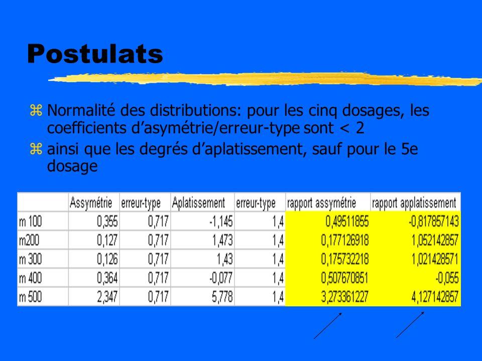 Influence du dosage dhuile de poisson dans la réduction du cholestérol zLobjectif de cette étude est de comparer leffet cumulatif de dosages dhuile de