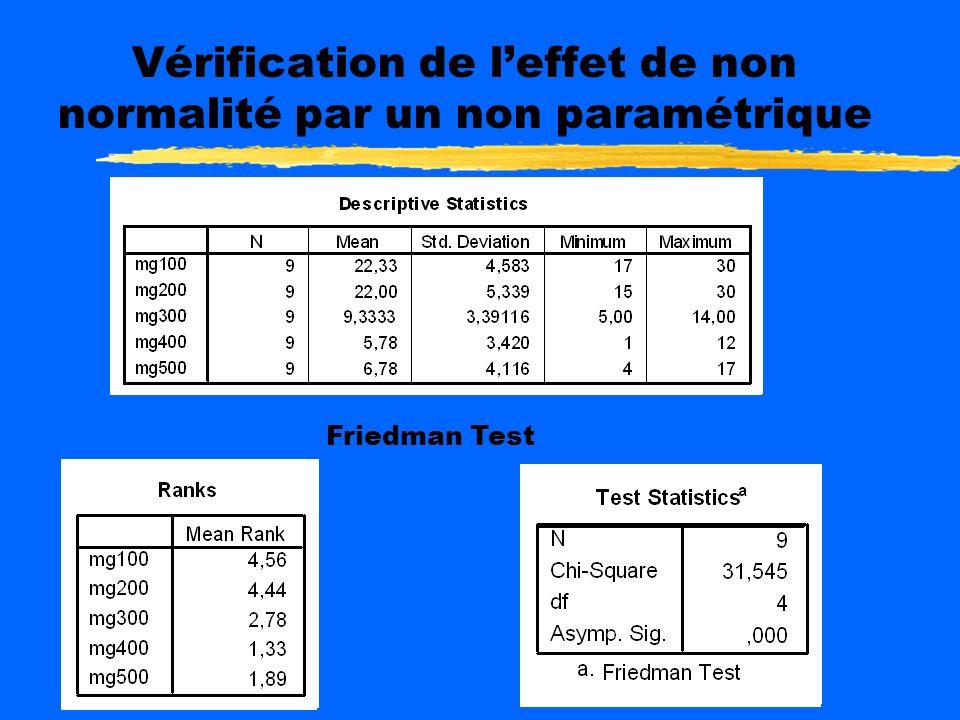 Postulats zNormalité des distributions: pour les cinq dosages, les coefficients dasymétrie/erreur-type sont < 2 zainsi que les degrés daplatissement,