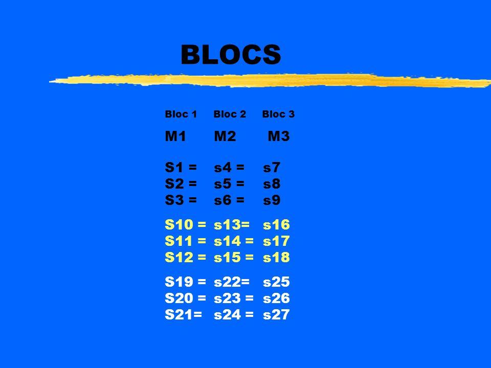 Anova pour devis intra sujets: mesures répétées ou sujets appariés ( Randomized Block Anova) zSituation d usage: zUne VI à deux niveaux ou plus zLes n