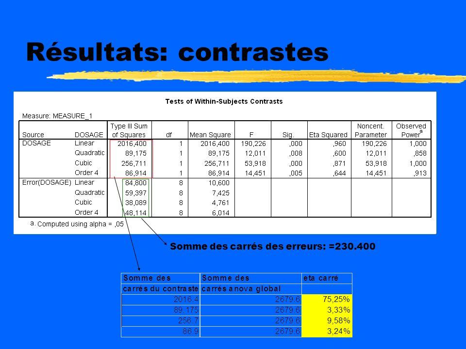 Résultats Lanalyse de variance montre que leffet dosage est significatif : p<0,000: F= 85,04 (4,32) Comme les postulats étaient rencontrées, le p régu