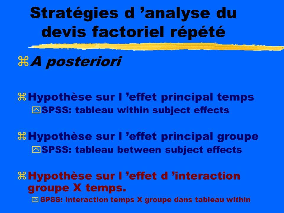 Stratégies d analyse du devis factoriel répété Comparer groupes dans le temps Dans chaque Moment: Tests t, anova Ancova Comparer les temps dans les gr