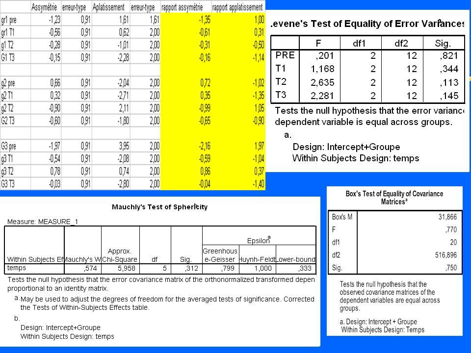 Postulats zLes distributions sont relativement normales (les indices daplatissement et dasymétrie sont dans les limites de =-2 zLes variances ne sont