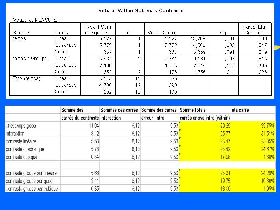 Anova global zLeffet principal temps est significatif: F (3,36)= 14,665, p<000, eta carré = 39,75% de la variance intra totale. zL interaction temps p
