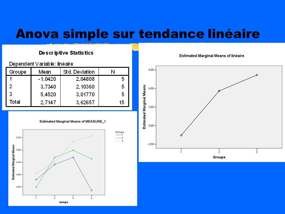 Analyse de linteraction zComparaison des tendances linéaires entre les trois groupes zAnova simple sur les scores de tendances linéaire (-3xt1)+)(-1xt
