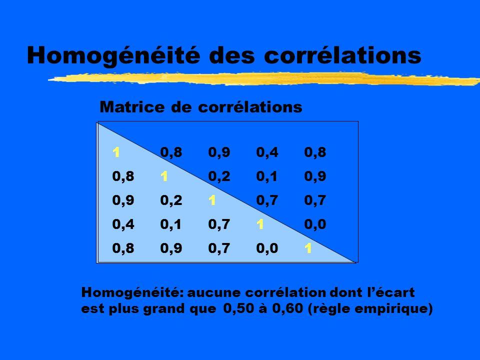 Homogénéité variances/covariances Matrice variances/covariances 2,53,86,95,43,8 3,82,94,25,14,9 6,94,23,84,72,7 5,45,14,75,13,0 3,84,92,73,04,1 Souven