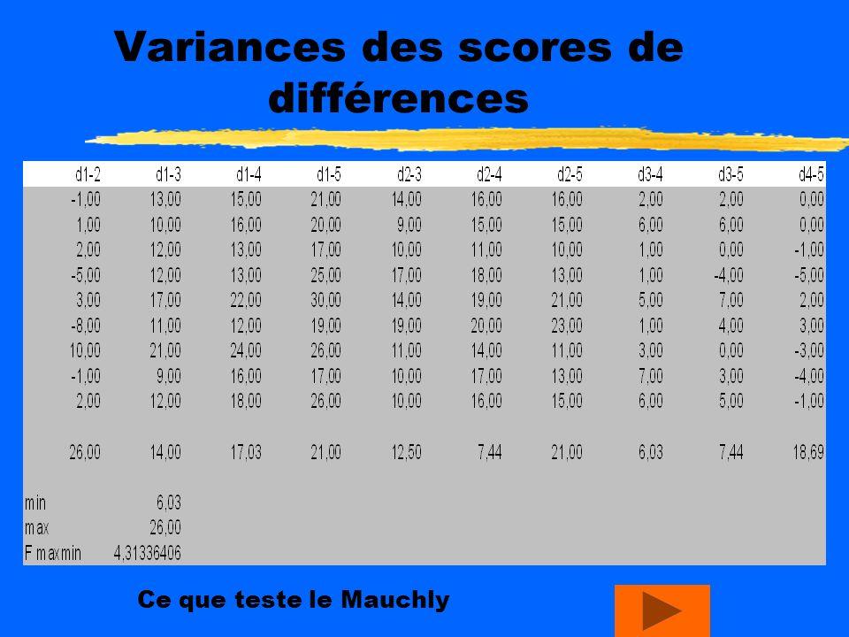 Homogénéité des corrélations 10,80,90,40,8 0,810,20,10,9 0,90,210,70,7 0,40,10,710,0 0,80,90,70,01 Matrice de corrélations Homogénéité: aucune corréla