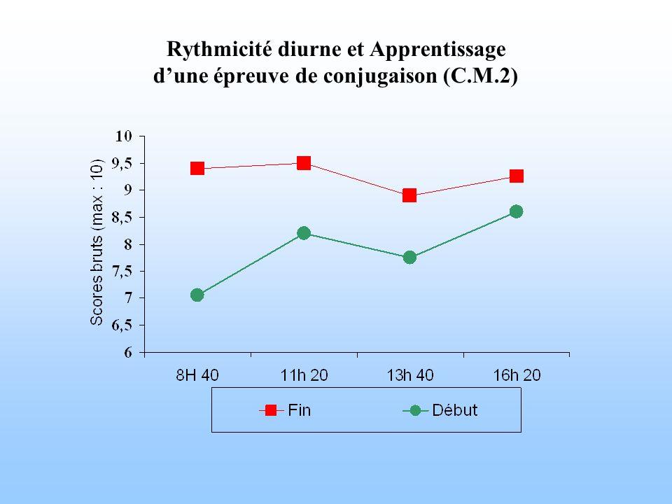 Rythmicité diurne et Apprentissage dune épreuve de conjugaison (C.M.2)