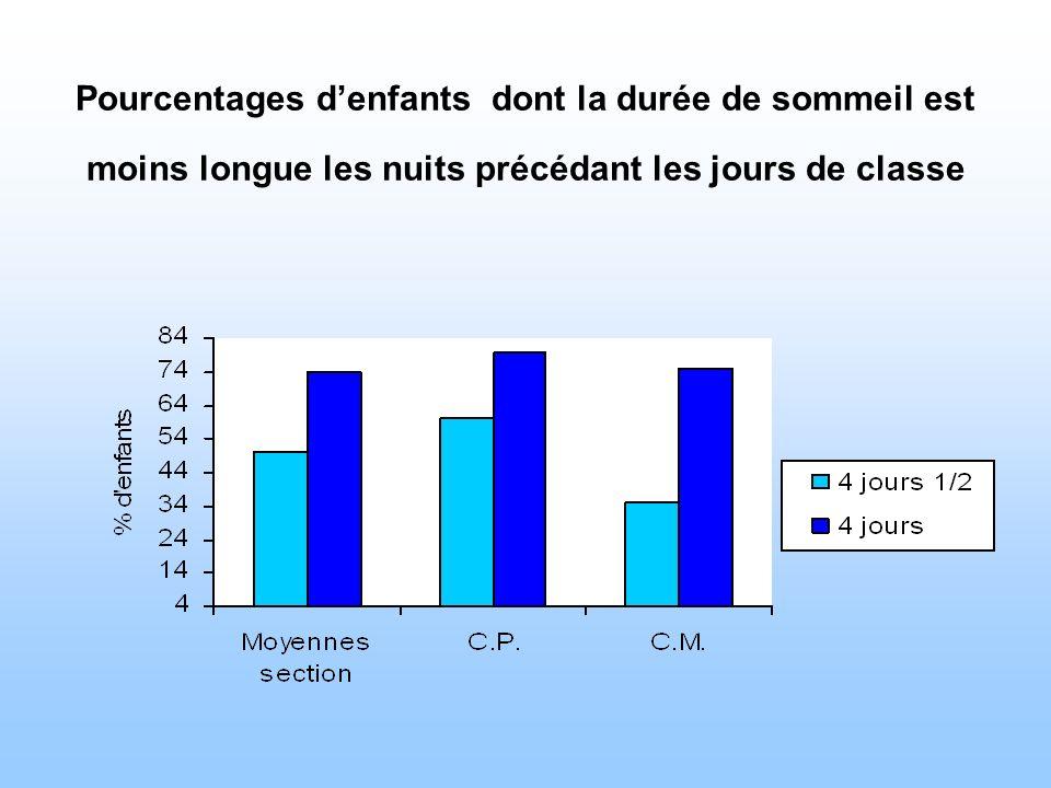 Pourcentages denfants dont la durée de sommeil est moins longue les nuits précédant les jours de classe