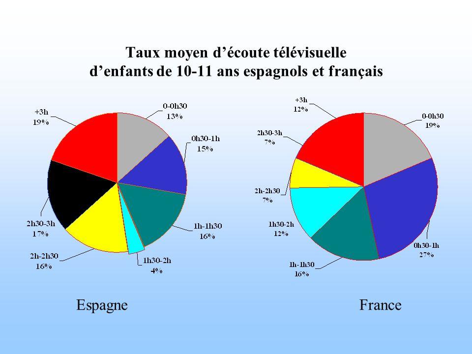 Taux moyen découte télévisuelle denfants de 10-11 ans espagnols et français EspagneFrance