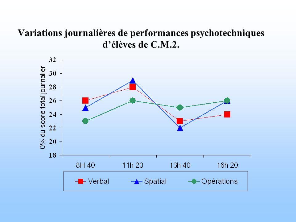 Variations journalières de performances psychotechniques délèves de C.M.2.