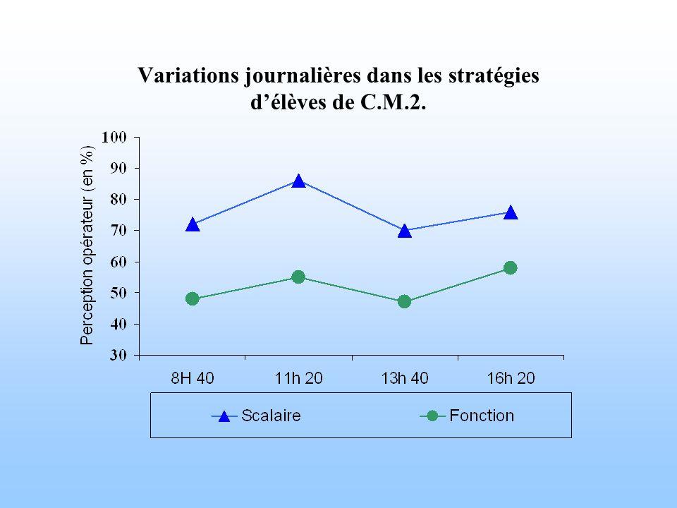 Variations journalières dans les stratégies délèves de C.M.2.