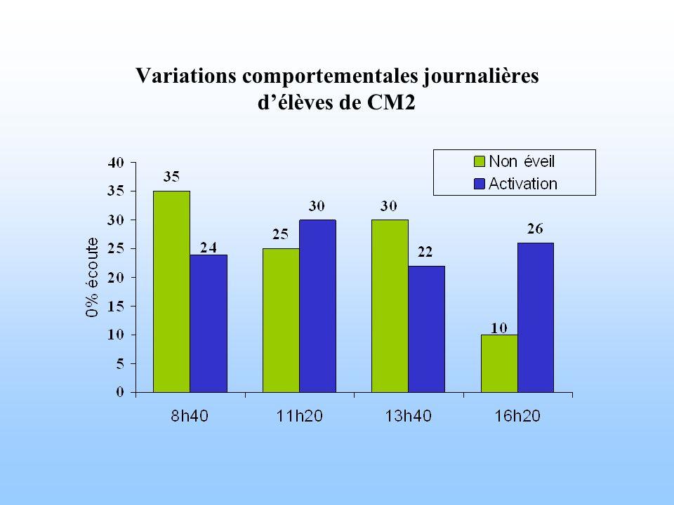Variations comportementales journalières délèves de CM2