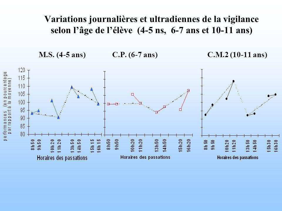 Variations journalières et ultradiennes de la vigilance selon lâge de lélève (4-5 ns, 6-7 ans et 10-11 ans) M.S. (4-5 ans) C.P. (6-7 ans) C.M.2 (10-11