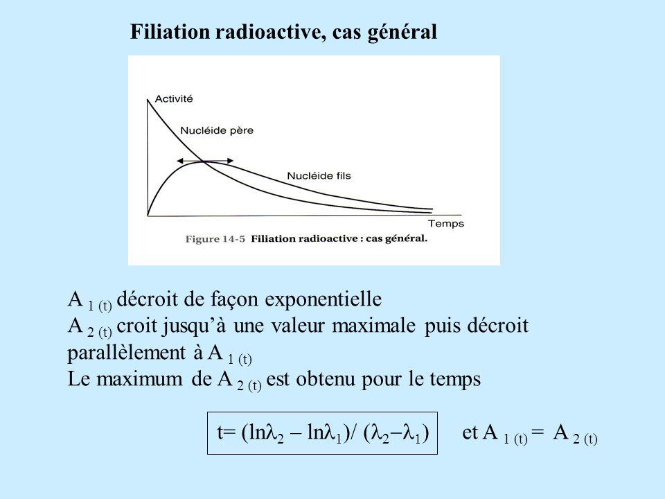 Filiation radioactive, cas général A 1 (t) décroit de façon exponentielle A 2 (t) croit jusquà une valeur maximale puis décroit parallèlement à A 1 (t