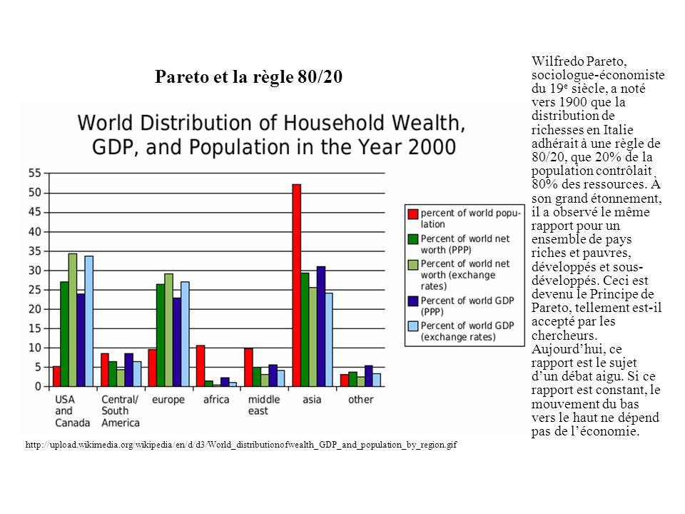 Pareto et la règle 80/20 Wilfredo Pareto, sociologue-économiste du 19 e siècle, a noté vers 1900 que la distribution de richesses en Italie adhérait à