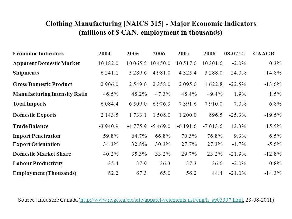 Economic Indicators2004200520062007200808-07 %CAAGR Apparent Domestic Market10 182.010 065.510 450.010 517.010 301.6-2.0%0.3% Shipments6 241.15 289.64