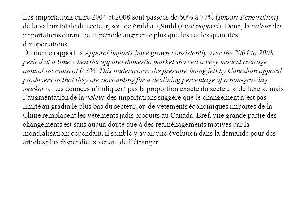Les importations entre 2004 et 2008 sont passées de 60% à 77% (Import Penetration) de la valeur totale du secteur, soit de 6mld à 7,9mld (total import
