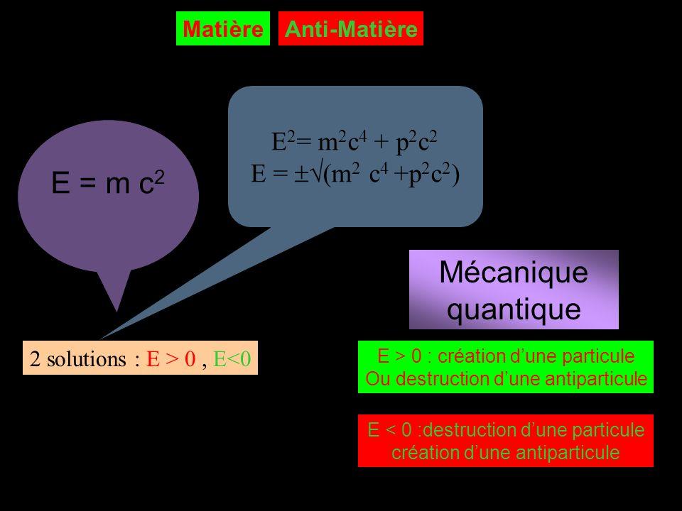 E 2 = m 2 c 4 + p 2 c 2 E = (m 2 c 4 +p 2 c 2 ) E = m c 2 2 solutions : E > 0, E<0 Mécanique quantique E > 0 : création dune particule Ou destruction