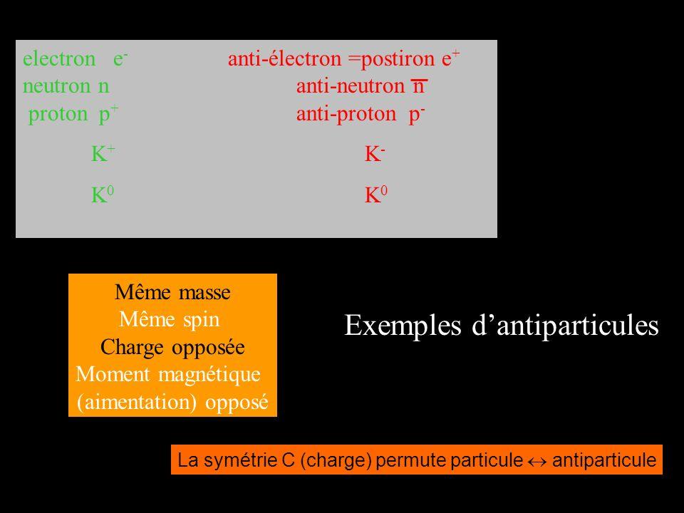 Exemples dantiparticules electron e - anti-électron =postiron e + neutron nanti-neutron n proton p + anti-proton p - K + K - K 0 Même masse Même spin