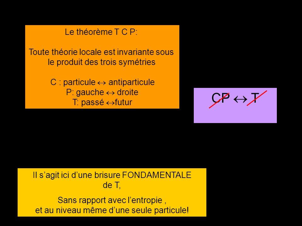 Le théorème T C P: Toute théorie locale est invariante sous le produit des trois symétries C : particule antiparticule P: gauche droite T: passé futur