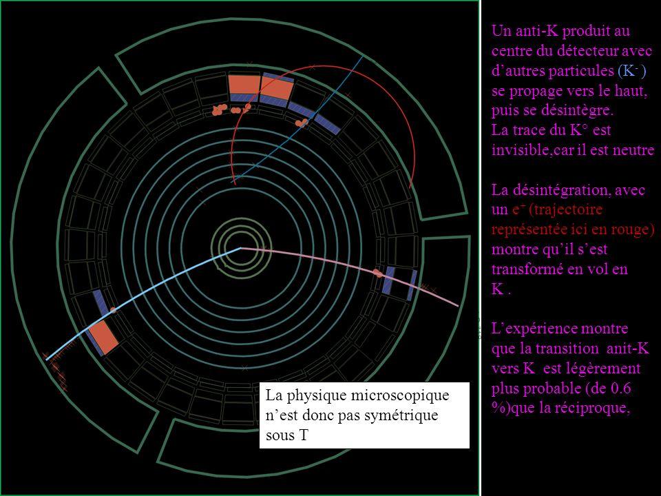 Un anti-K produit au centre du détecteur avec dautres particules (K - ) se propage vers le haut, puis se désintègre. La trace du K° est invisible,car