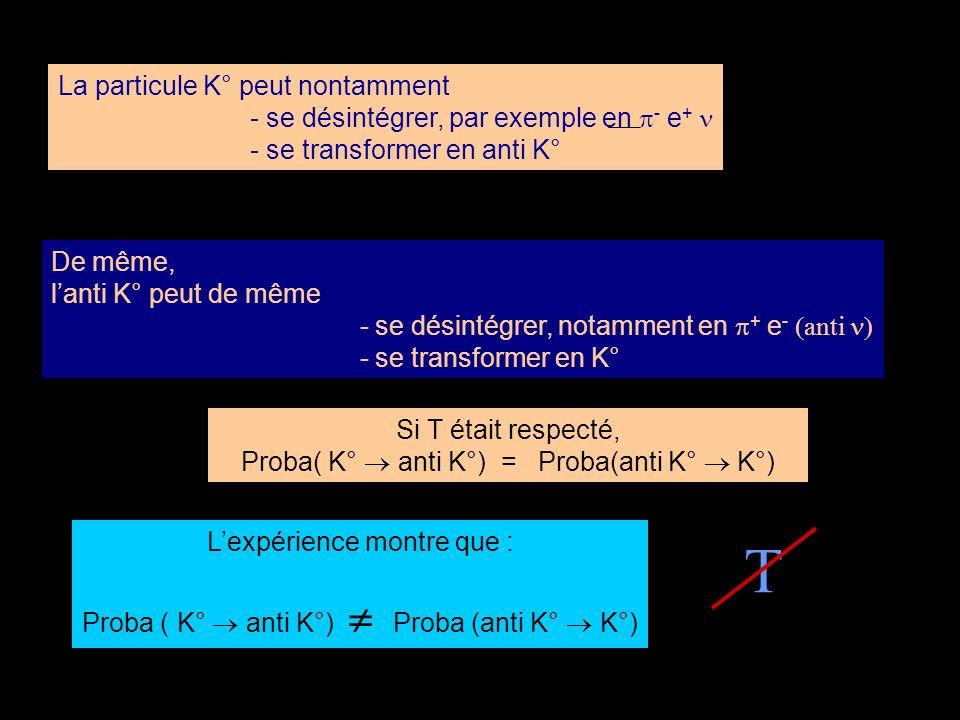 La particule K° peut nontamment - se désintégrer, par exemple en - e + - se transformer en anti K° De même, lanti K° peut de même - se désintégrer, no