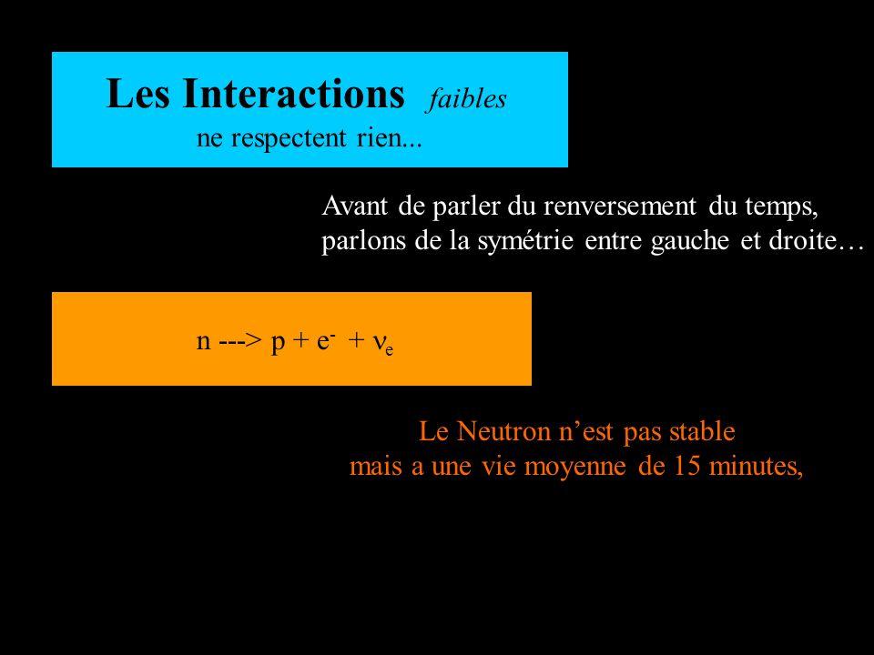 Avant de parler du renversement du temps, parlons de la symétrie entre gauche et droite… Les Interactions faibles ne respectent rien... Le Neutron nes
