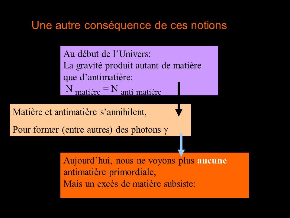 Une autre conséquence de ces notions Au début de lUnivers: La gravité produit autant de matière que dantimatière: N matière = N anti-matière Aujourdhu