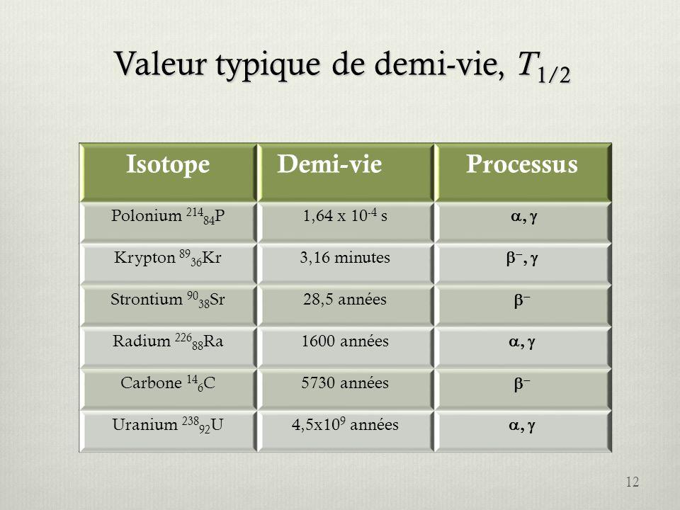 Valeur typique de demi-vie, T 1/2 IsotopeDemi-vieProcessus Polonium 214 84 P1,64 x 10 -4 s Krypton 89 36 Kr3,16 minutes Strontium 90 38 Sr28,5 années