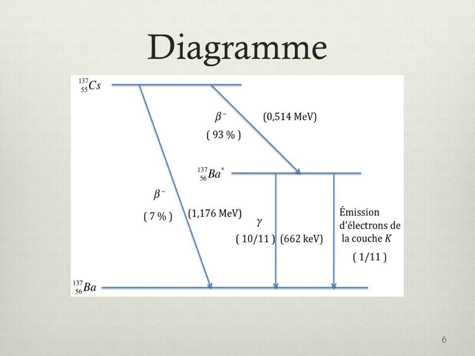 Taux de désintégration Puisque le nombre datomes nest pas directement mesurable, on mesure le taux de désintégration Où, R, est appelé « activité de léchantillon » Lactivité de léchantillon décroît exponentiellement avec le temps.