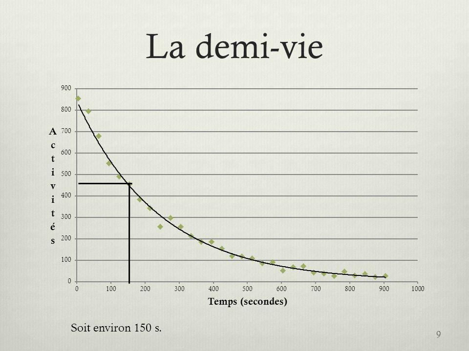 Rayonnements ionisants l exposition humaine d origine naturelle Radioactivité de différents milieux naturels Eau de pluie 0,3 à 1 Bq/l Eau de rivière 0,07 Bq/l ( 226 Ra et descendants) 0,07 Bq/l ( 40 K) 11 Bq/l ( 3 H) Eau de mer14 Bq/l ( 40 K essentiellement) Eau minérale 1 à 2 Bq/l ( 226 Ra, 222 Rn) Lait 60 Bq/l Sol sédimentaire 400 Bq/kg Sol granitique 8000 Bq/kg Corps humain 12000 Bq (6000 dus au 40 K) 20