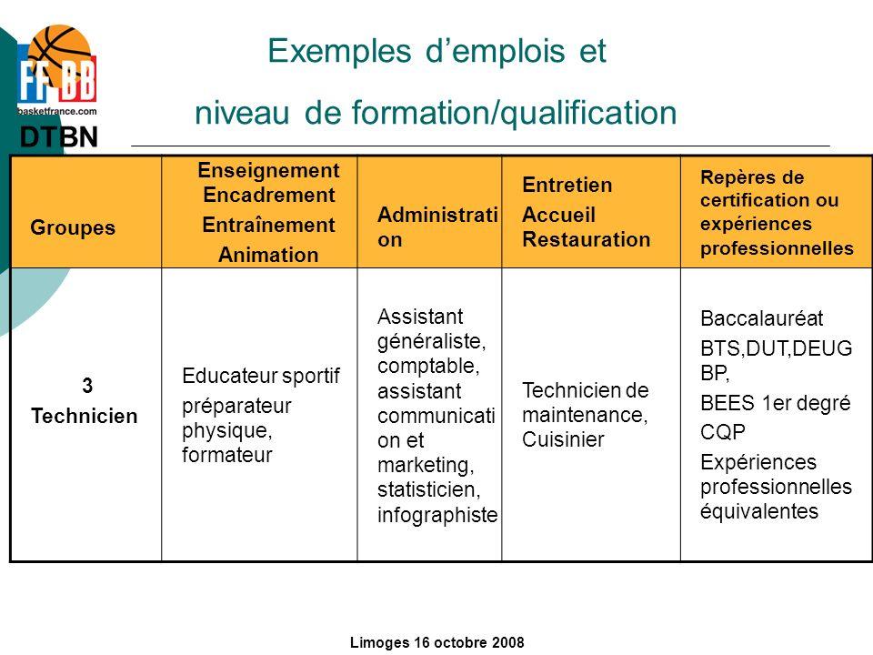 DTBN Département des Formations Limoges 16 octobre 2008 Groupes Enseignement Encadrement Entraînement Animation Administrati on Entretien Accueil Rest
