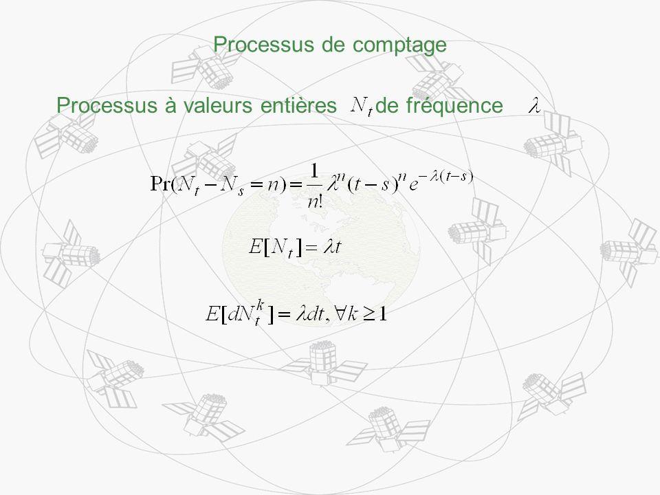 Processus de comptage Processus à valeurs entières de fréquence