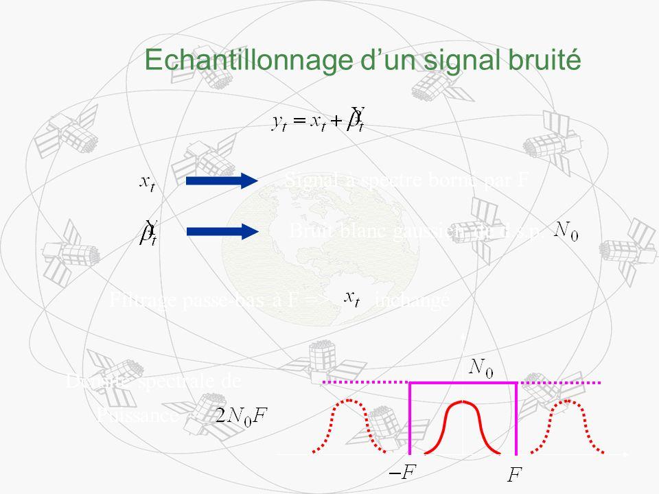 Echantillonnage dun signal bruité Signal à spectre borné par F Bruit blanc gaussien de d.s.p. Filtrage passe-bas à F => inchangé Densité spectrale de