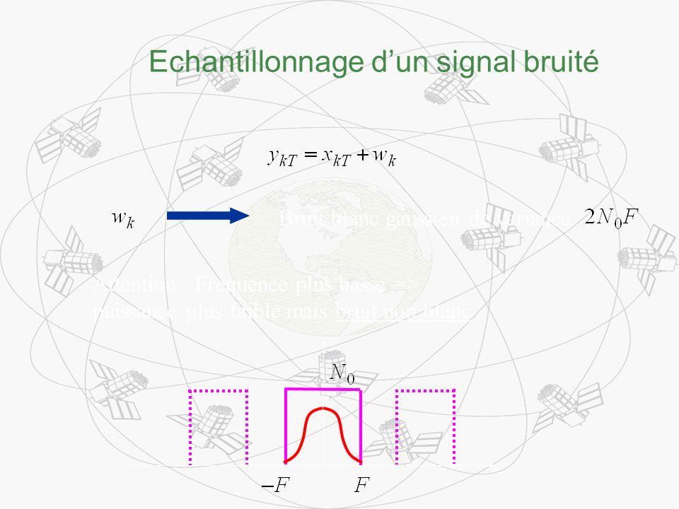Echantillonnage dun signal bruité Bruit blanc gaussien de variance Attention : Fréquence plus basse => puissance plus faible mais bruit non blanc