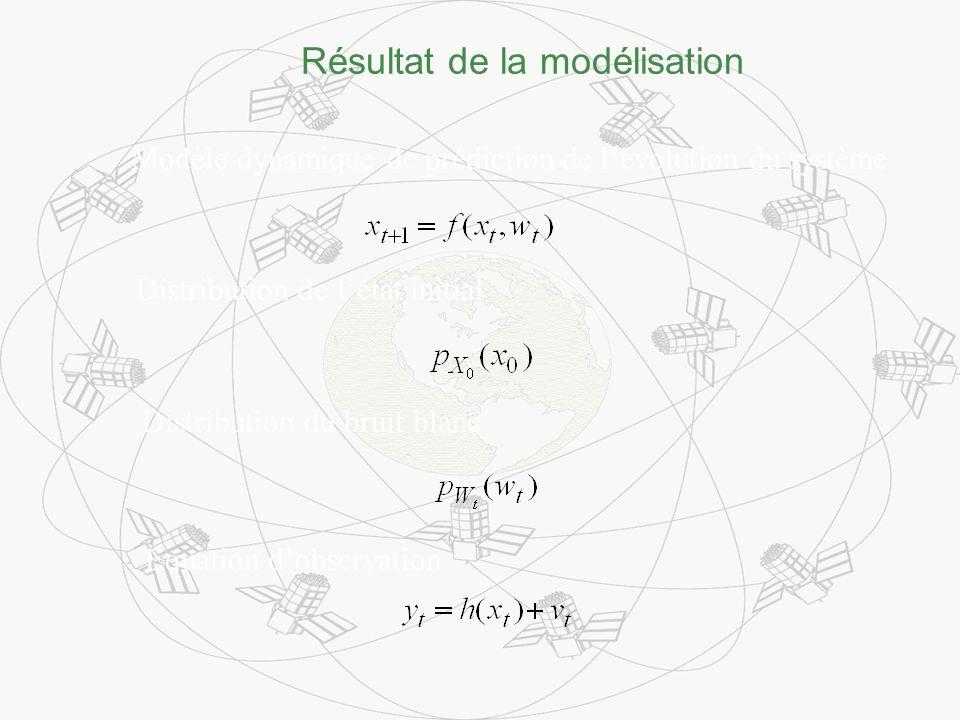 Résultat de la modélisation Modèle dynamique de prédiction de lévolution du système Distribution de létat initial Distribution du bruit blanc Equation dobservation