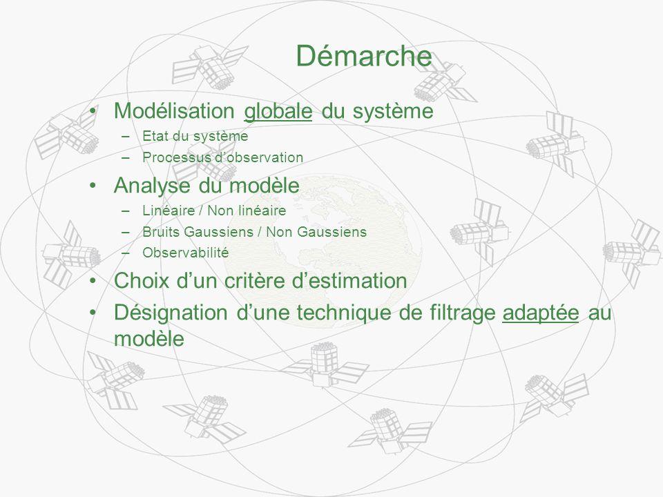 Démarche Modélisation globale du système –Etat du système –Processus dobservation Analyse du modèle –Linéaire / Non linéaire –Bruits Gaussiens / Non Gaussiens –Observabilité Choix dun critère destimation Désignation dune technique de filtrage adaptée au modèle