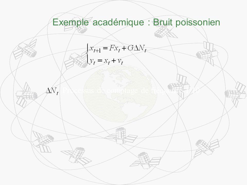 Exemple académique : Bruit poissonien Processus de comptage de fréquence 1/10