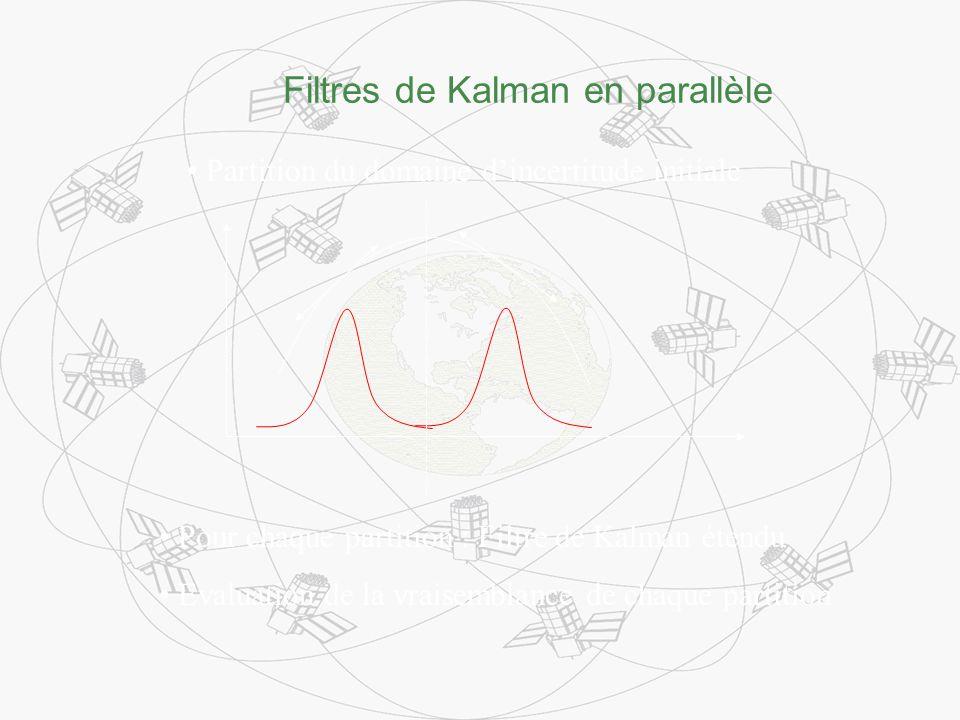 Filtres de Kalman en parallèle Partition du domaine dincertitude initiale Pour chaque partition : Filtre de Kalman étendu Evaluation de la vraisemblan