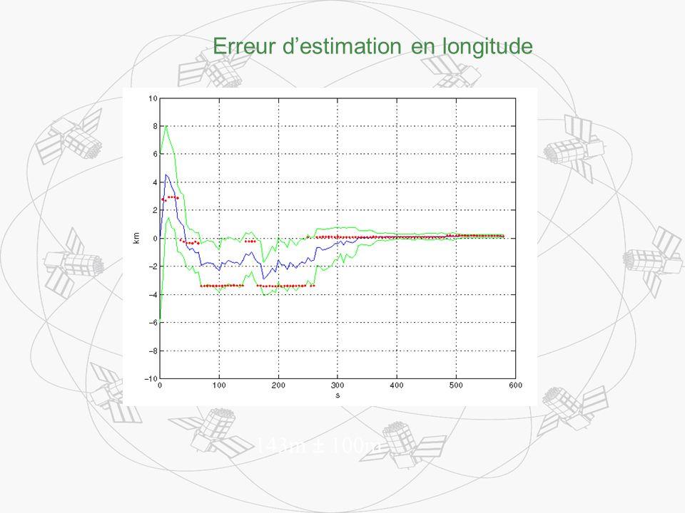 143m ± 100m Erreur destimation en longitude