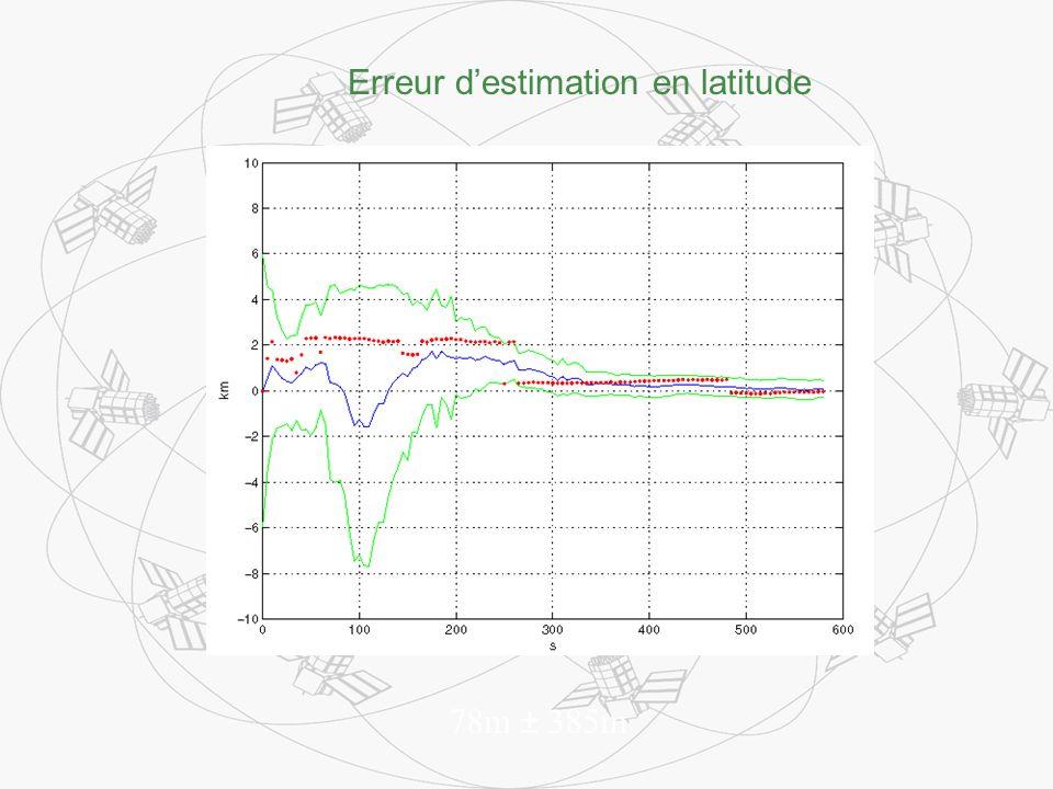Erreur destimation en latitude 78m ± 385m