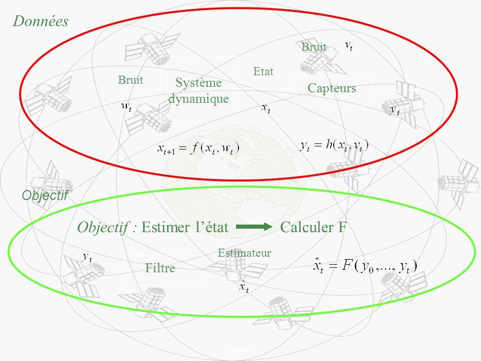 Ignotus Données Bruit Capteurs Etat Bruit Système dynamique Objectif : Estimer létat Calculer F Filtre Estimateur Objectif