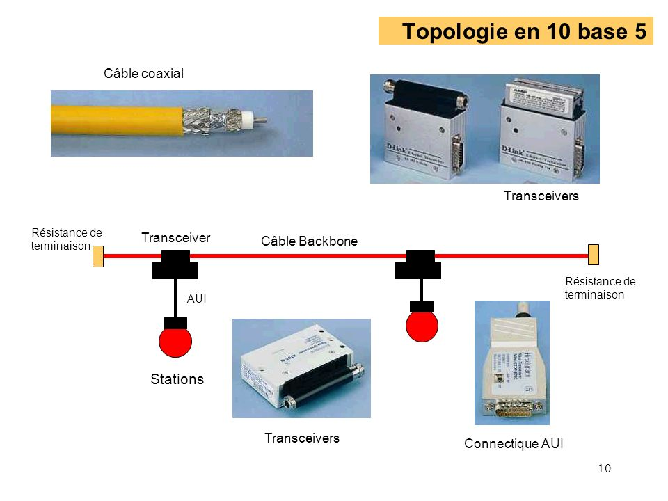 10 Topologie en 10 base 5 Résistance de terminaison Résistance de terminaison Stations Transceivers Câble coaxial Transceivers Connectique AUI AUI Transceiver Câble Backbone