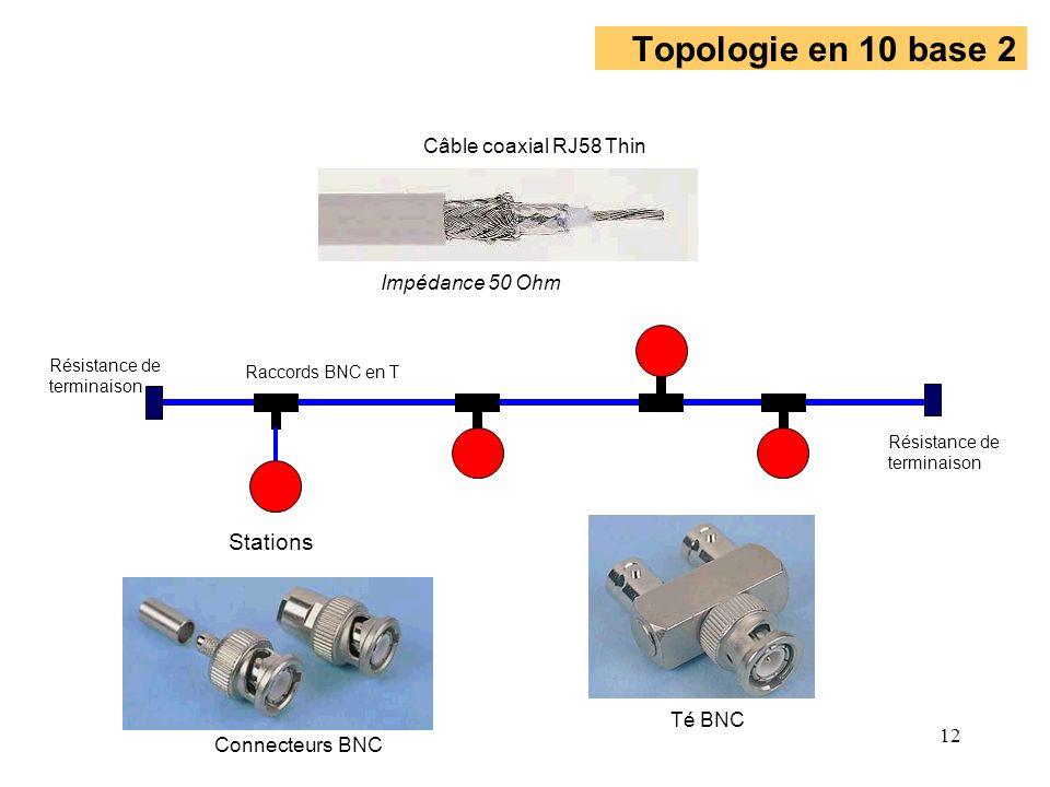 12 Topologie en 10 base 2 Résistance de terminaison Résistance de terminaison Stations Raccords BNC en T Câble coaxial RJ58 Thin Connecteurs BNC Té BN
