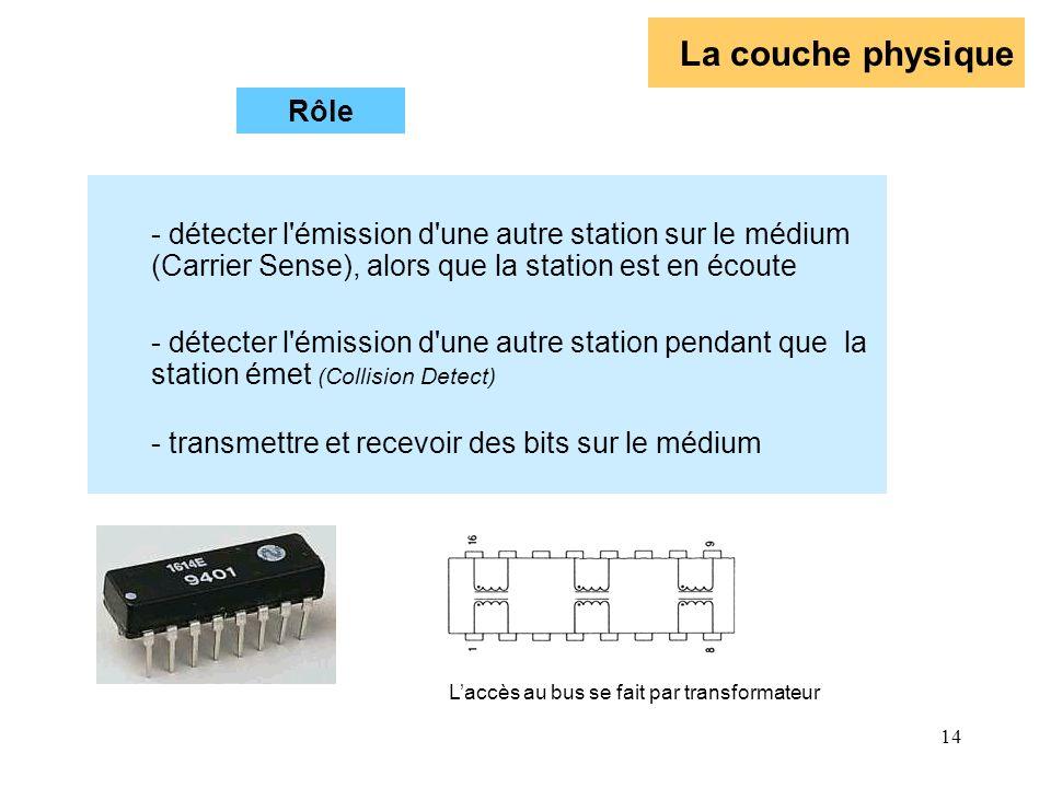 14 La couche physique - détecter l'émission d'une autre station sur le médium (Carrier Sense), alors que la station est en écoute - détecter l'émissio