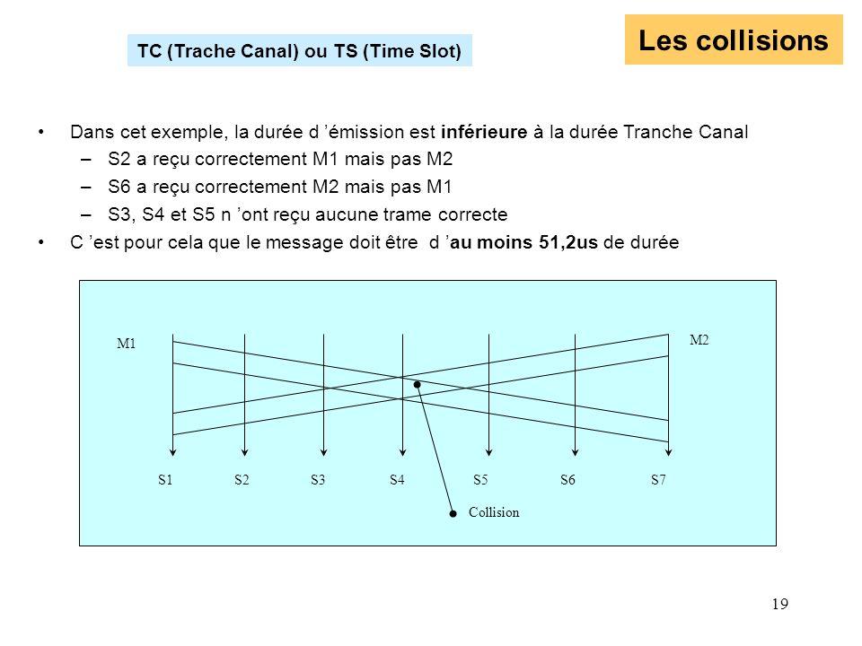 19 Les collisions TC (Trache Canal) ou TS (Time Slot) Dans cet exemple, la durée d émission est inférieure à la durée Tranche Canal –S2 a reçu correct