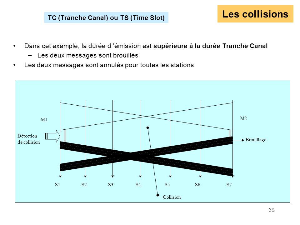 20 Les collisions TC (Tranche Canal) ou TS (Time Slot) S1 S2 S3 S4 S5 S6 S7 M1 M2 Collision Dans cet exemple, la durée d émission est supérieure à la